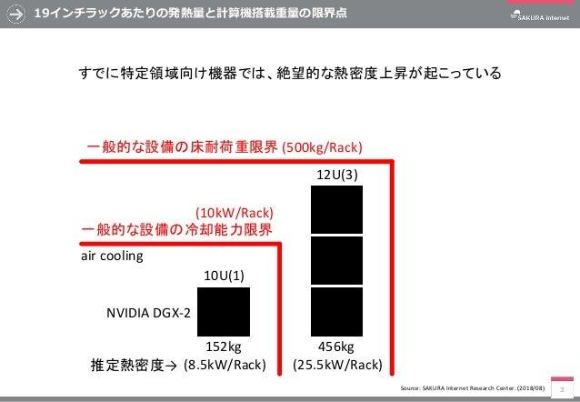 高密度データセンターにおける冷却方式の一考察 Slide 3