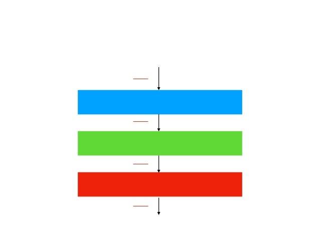 実装の流れ トークン列 (LAMBDA ID DOT ...) 構文木 (Fun (x, ...)) De Bruijn index (Fun ...) (λx.λy.λz.xz(yz))(λx.λy.x)(λx.λy.x) λx.x 字句解析...