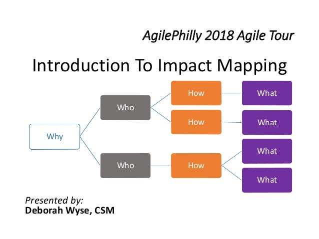 AgilePhilly 2018 Agile Tour Introduction To Impact Mapping Presented by: Deborah Wyse, CSM Why Who How What How What Who H...