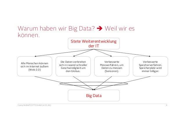 Striktes Managen Nach Daten Ist Wie Malen Nach Zahlen