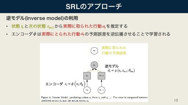 SRL • • 10 st st+1 at ϕ at st = ϕ (ot; θϕ) ̂at = g (st, st+1; θinv)