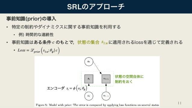 SRL • • • • 11 Loss = ℒprior (s1:n; θϕ  c) s1:nc  st = ϕ (ot; θϕ)