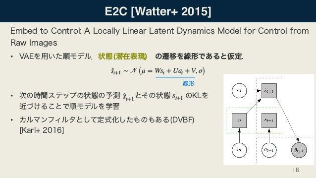 E2C [Watter+ 2015] • •  •  18 st ̂st+1 ∼ 𝒩 (μ = Wst + Uat + V, σ) ̂st+1 st+1
