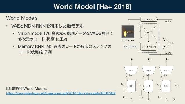 • •  •   World Model [Ha+ 2018] 19