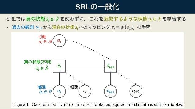 • SRL 6 at ∈ 𝒜 ot ∈ 𝒪 at ot ot+1 ˜st ˜st+1˜st ∈ ˜𝒮 ˜st ∈ ˜𝒮 st ∈ 𝒮 o1:t st st = ϕ (o1:t)