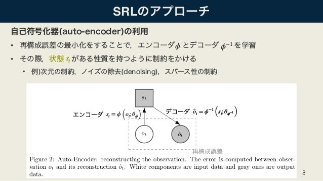 SRL • • • 8 st ϕ ϕ−1 st = ϕ (ot; θϕ) ̂ot = ϕ−1 (st; θϕ−1 )