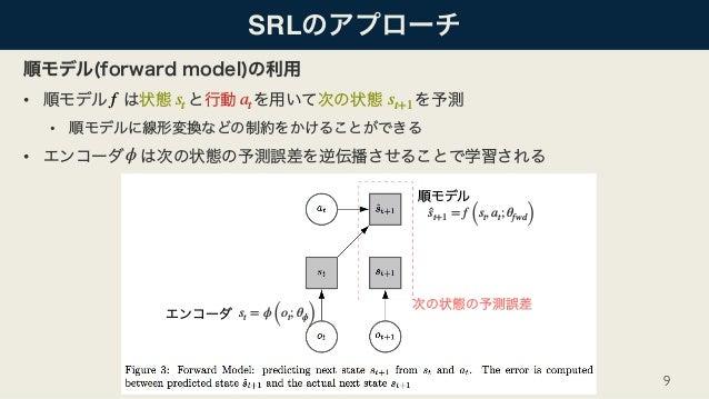 SRL • • • 9 ̂st+1 = f (st, at; θfwd) st = ϕ (ot; θϕ) ϕ st at st+1f
