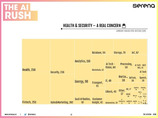 HEALTH & SECURITY – A REAL CONCERN 🔒 AMOUNT RAISED PER SECTOR ($M) @serenavcwww.serenaca.vc | THE AI RUSH - 201811