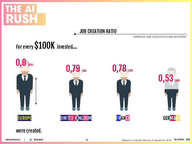 JOB CREATION RATIO NUMBER OF JOBS CREATED PER $100K INVESTMENT @serenavcwww.serenaca.vc | THE AI RUSH - 2018 UNITED KINGDO...