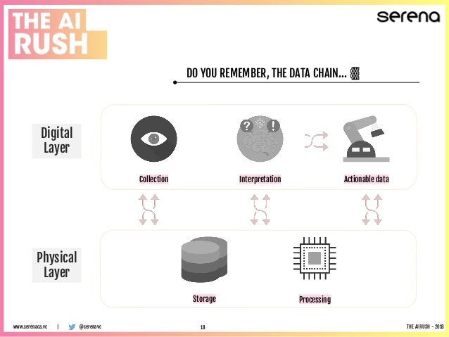 DO YOU REMEMBER, THE DATA CHAIN… ⛓️ Collection Interpretation Actionable data Storage Processing Digital Layer Physical La...