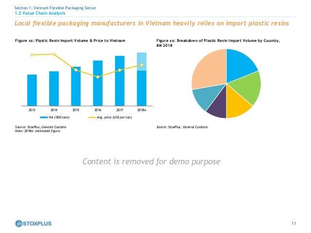 Vietnam Flexible Packaging Report 2018