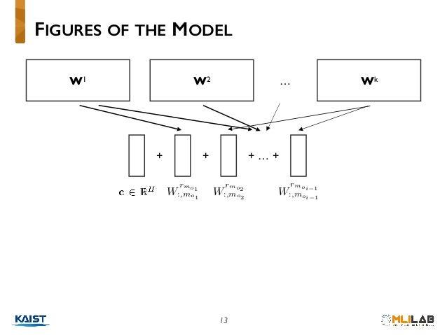 """13 FIGURES OF THE MODEL W1 W2 Wk… + W rmo1 :,mo1<latexit sha1_base64=""""iJwv7B/8dh/Y1fnz6gNS8tSGnig="""">AAACBXicbVDLSgMxFM34rP..."""