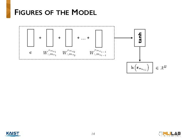 """14 FIGURES OF THE MODEL + W rmo1 :,mo1<latexit sha1_base64=""""iJwv7B/8dh/Y1fnz6gNS8tSGnig="""">AAACBXicbVDLSgMxFM34rPU16lKEYBFc..."""