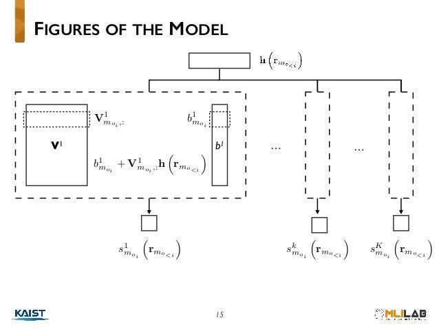 "15 FIGURES OF THE MODEL V1 b1 b1 moi<latexit sha1_base64=""khFMxWwj1mfcXUdBB7rNQr8Otg8="">AAAB83icbVBNS8NAEJ3Ur1q/qh69BIvgqS..."