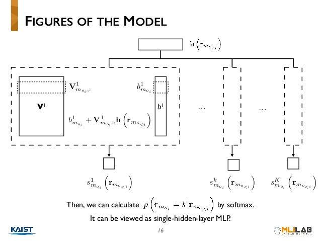 "16 FIGURES OF THE MODEL V1 b1 b1 moi<latexit sha1_base64=""khFMxWwj1mfcXUdBB7rNQr8Otg8="">AAAB83icbVBNS8NAEJ3Ur1q/qh69BIvgqS..."