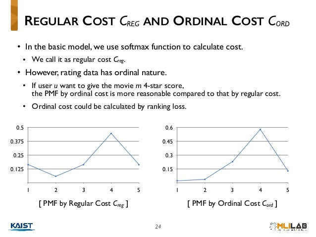 24 • In the basic model, we use softmax function to calculate cost. • We call it as regular cost Creg. • However, rating d...