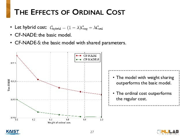 27 • Let hybrid cost: • CF-NADE: the basic model. • CF-NADE-S: the basic model with shared parameters. THE EFFECTS OF ORDI...