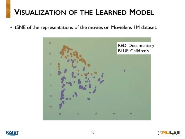 39 • tSNE of the representations of the movies on Movielens 1M dataset. VISUALIZATION OF THE LEARNED MODEL RED: Documentar...