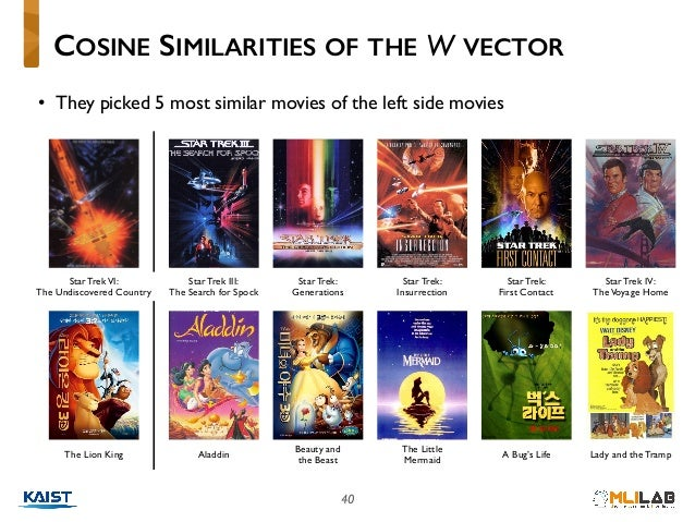 40 • They picked 5 most similar movies of the left side movies COSINE SIMILARITIES OF THE W VECTOR Star TrekVI: The Undis...