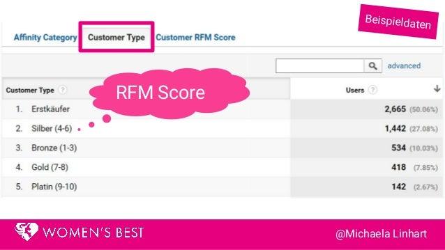 RFM Score Pro UserPro Produktkategorie Beispieldaten