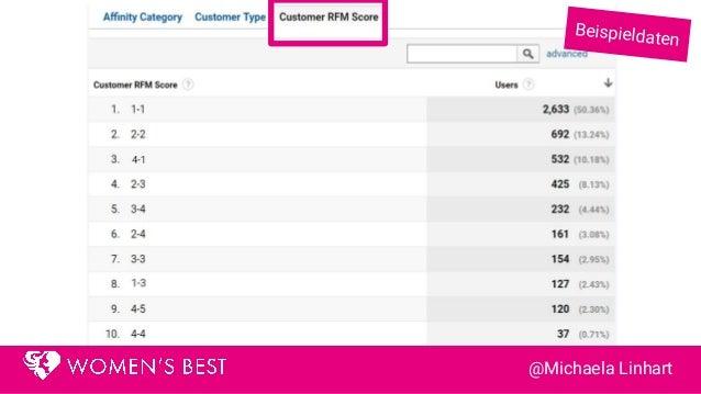 3 Google Analytics Custom Dimensions: ● 1x Kundensegment ● 1x RFM Score ● 1x Affinitätskategorie @Michaela Linhart