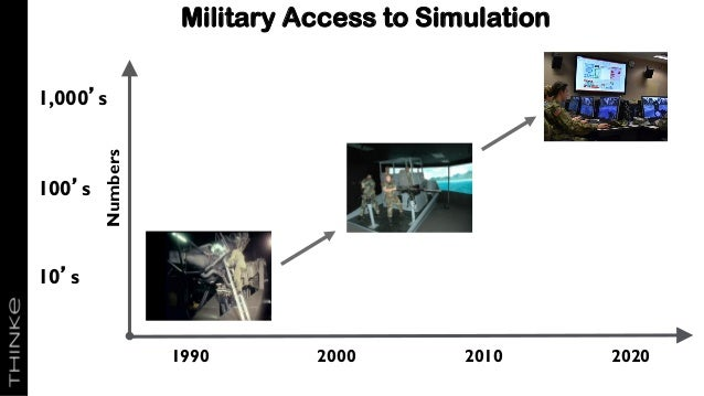 Military Access to Simulation 1990 2000 Numbers 10's 100's 1,000's 2010 2020