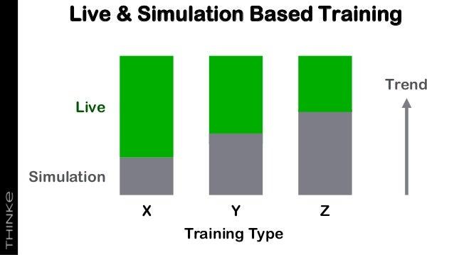 Live & Simulation Based Training Training Type X Y Z Trend Simulation Live