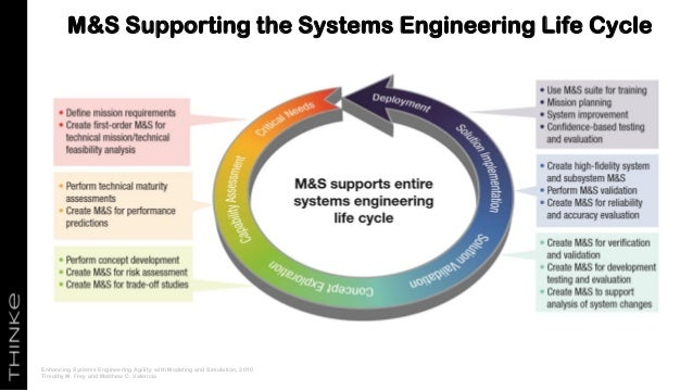 M&S Supporting the Systems Engineering Life Cycle Enhancing Systems Engineering Agility with Modeling and Simulation, 2010...