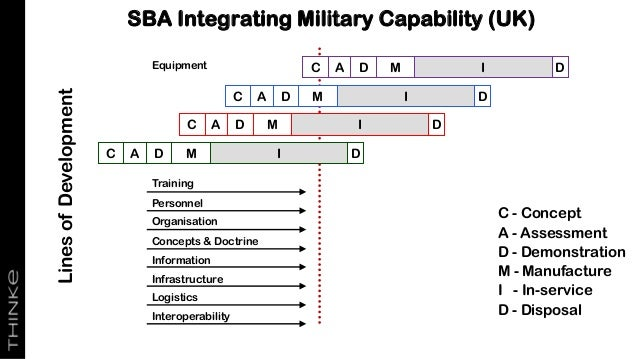 SBA Integrating Military Capability (UK) C A D M I D C A D M I D C A D M I D C A D M I D Training Personnel Organisation C...