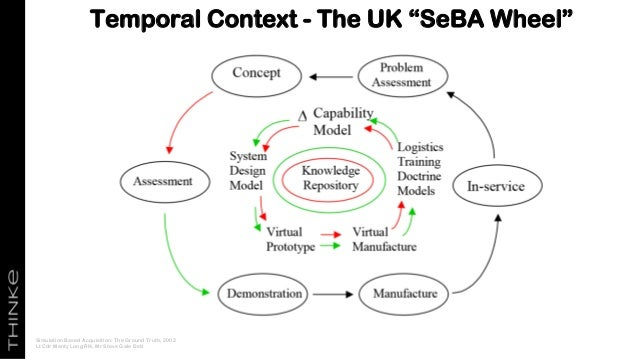 """Temporal Context - The UK """"SeBA Wheel"""" Simulation Based Acquisition: The Ground Truth, 2002 Lt Cdr Monty Long RN, Mr Steve..."""