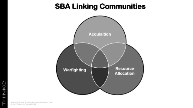SBA Linking Communities Simulation Based Acquisition: A New Approach, 1998 Military Research Fellows DSMC