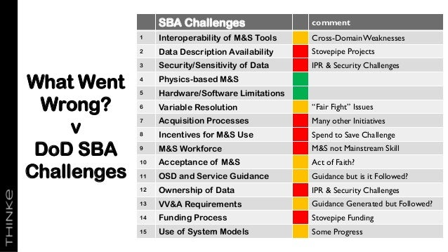 What Went Wrong? v DoD SBA Challenges SBA Challenges comment 1 Interoperability of M&S Tools Cross-DomainWeaknesses 2 Data...