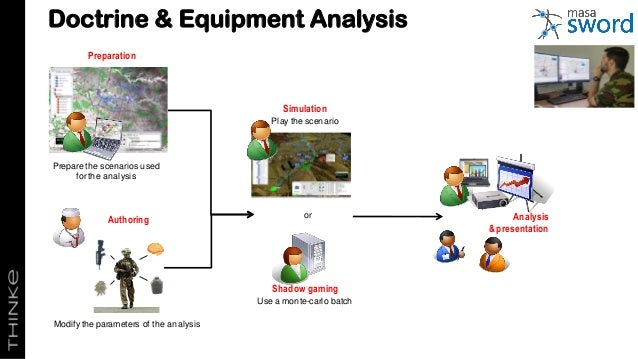 Doctrine & Equipment Analysis Analysis &presentation or Prepare the scenarios used for the analysis Modify the parameters ...