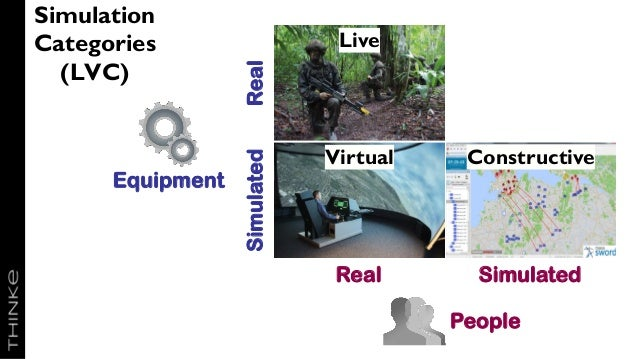 SimulatedReal Live Virtual Constructive Simulated People Equipment SimulatedReal Simulation Categories (LVC)