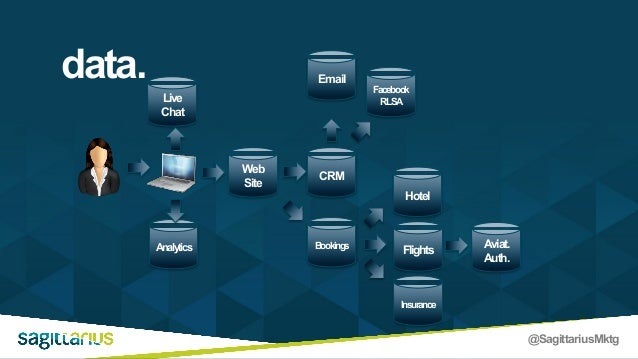 @SagittariusMktg Live Chat Web Site Analytics CRM Bookings Insurance Hotel Flights Aviat. Auth. Email Facebook RLSA data.