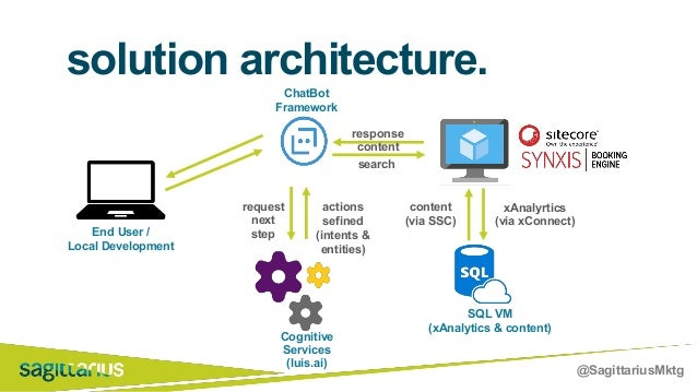 @SagittariusMktg solution architecture. request next step search actions sefined (intents & entities) response content con...
