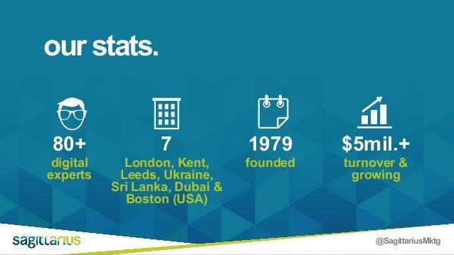 @SagittariusMktg our stats. digital experts foundedLondon, Kent, Leeds, Ukraine, Sri Lanka, Dubai & Boston (USA) turnover ...