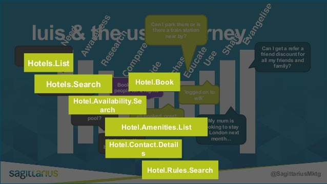 @SagittariusMktg luis & the user journey. I need a hotel in London for 2 nights Does it have a pool? Is the X or Y better ...