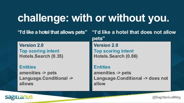 """@SagittariusMktg """"I'd like a hotel that allows pets"""" challenge: with or without you. Version 1.0 Top scoring intent Hotels..."""
