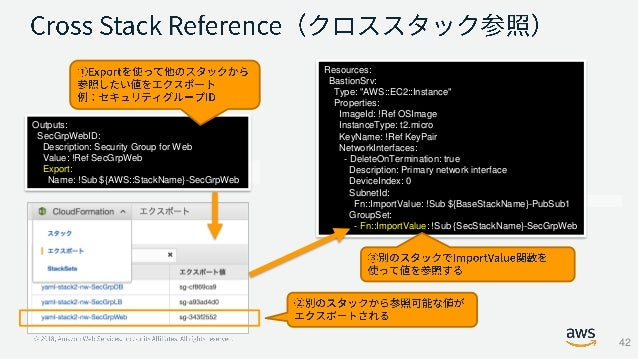 AWS Black Belt Online Seminar AWS CloudFormation アップデート