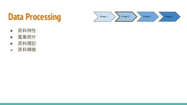 Data Processing ● 資料特性 ● 蒐集照片 ● 資料標記 ● 資料轉換 Phase 1 Phase 2 Phase 3 Phase 4