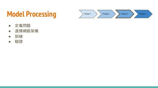 Model Processing ● 定義問題 ● 選擇網路架構 ● 訓練 ● 驗證 Phase 1 Phase 2 Phase 3 Phase 4