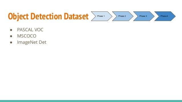 Object Detection Dataset ● PASCAL VOC ● MSCOCO ● ImageNet Det Phase 1 Phase 2 Phase 3 Phase 4