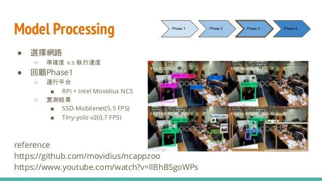 Model Processing ● 選擇網路 ○ 準確度 v.s 執行速度 ● 回顧Phase1 ○ 運行平台 ■ RPi + Intel Movidius NCS ○ 實測結果 ■ SSD-Mobilenet(5.5 FPS) ■ Tiny...