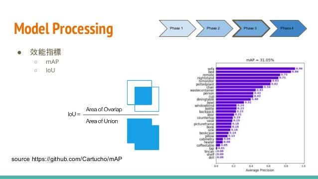 Model Processing ● 效能指標 ○ mAP ○ IoU Phase 1 Phase 2 Phase 3 Phase 4 source https://github.com/Cartucho/mAP