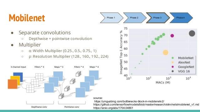 Mobilenet ● Separate convolutions ○ Depthwise + pointwise convolution ● Multiplier ○ α:Width Multiplier (0.25、0.5、0.75、1) ...