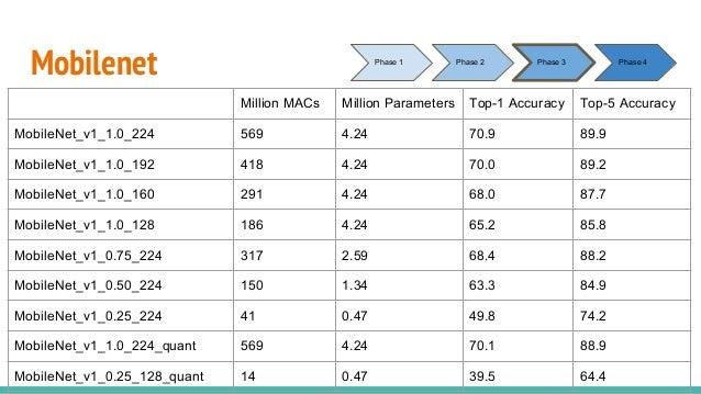 Mobilenet Million MACs Million Parameters Top-1 Accuracy Top-5 Accuracy MobileNet_v1_1.0_224 569 4.24 70.9 89.9 MobileNet_...