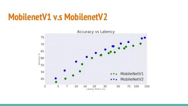 MobilenetV1 v.s MobilenetV2