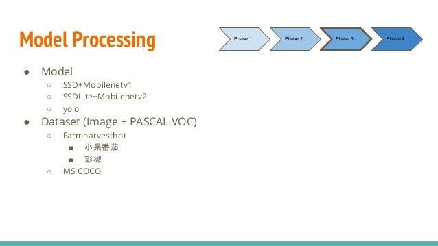 Model Processing ● Model ○ SSD+Mobilenetv1 ○ SSDLite+Mobilenetv2 ○ yolo ● Dataset (Image + PASCAL VOC) ○ Farmharvestbot ■ ...