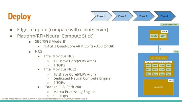 Deploy ● Edge compute (compare with client/server) ● Platform(RPi+Neural Compute Stick) ■ SBC(RPi 3 Model B) ● 1.4GHz Quad...